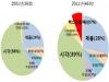 코스닥 521.74p(0.32%↓)…벤처지수 1115.24p(0.42%↓)